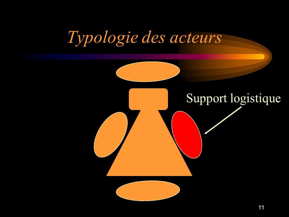 Typologie des acteurs Support logistique