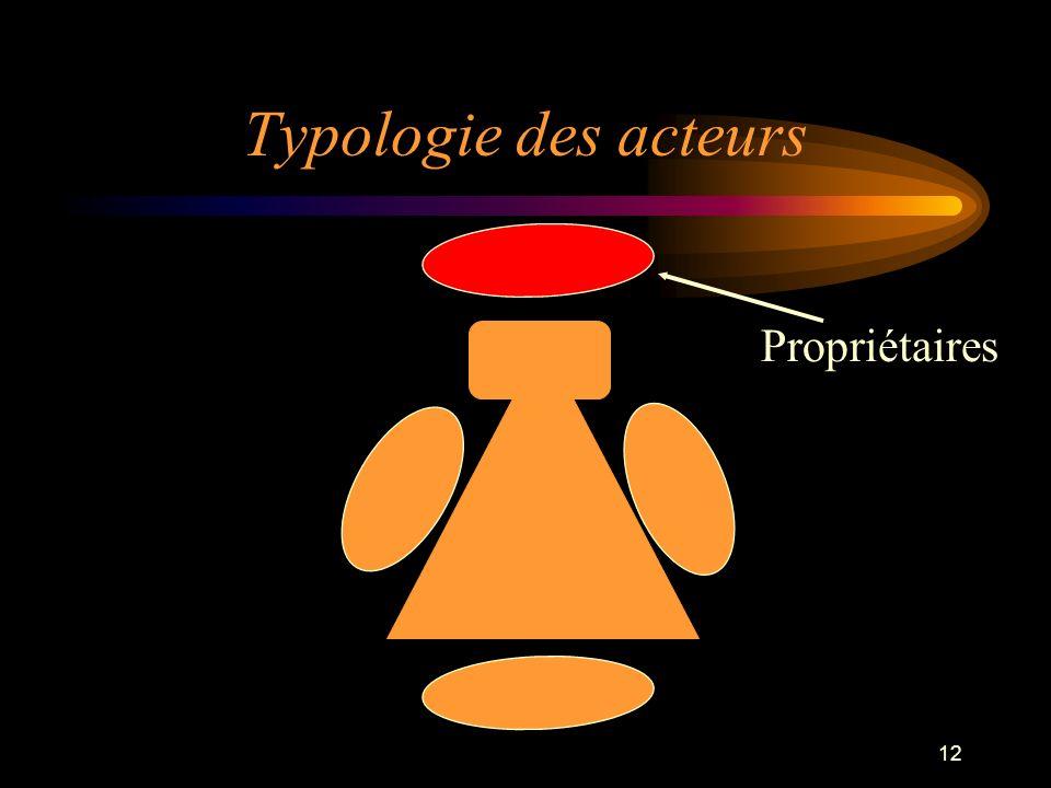 Typologie des acteurs Propriétaires