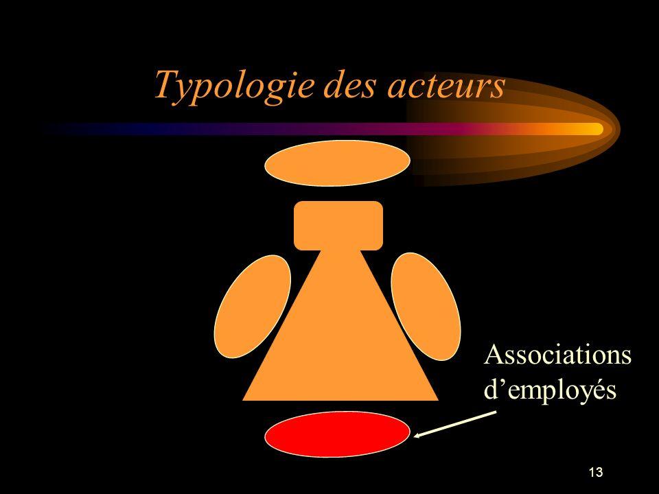 Typologie des acteurs Associations d'employés