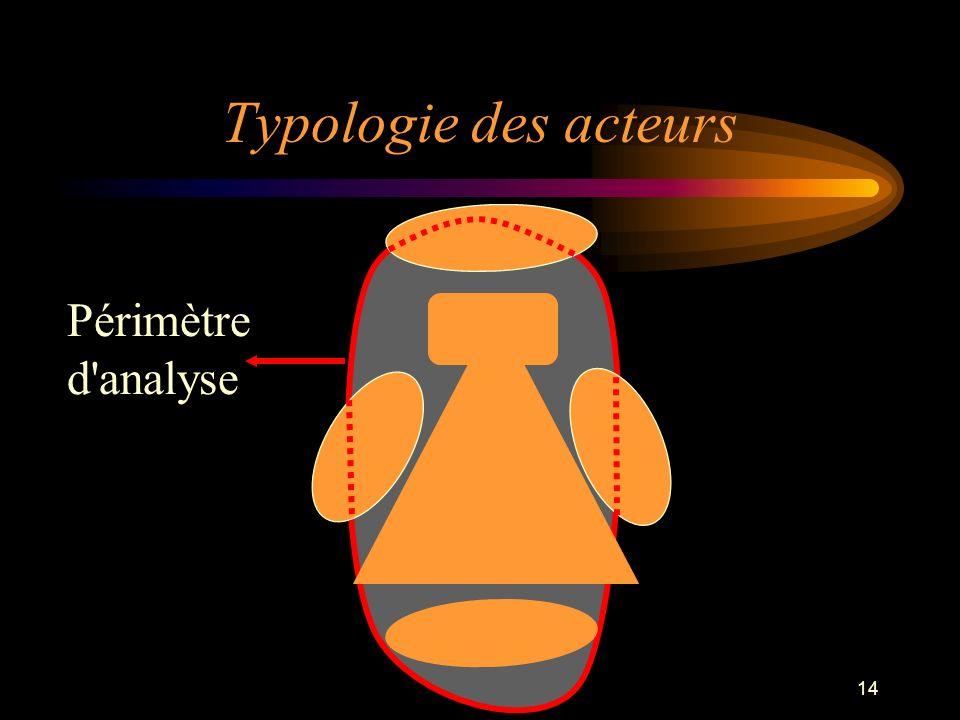 Typologie des acteurs Périmètre d analyse