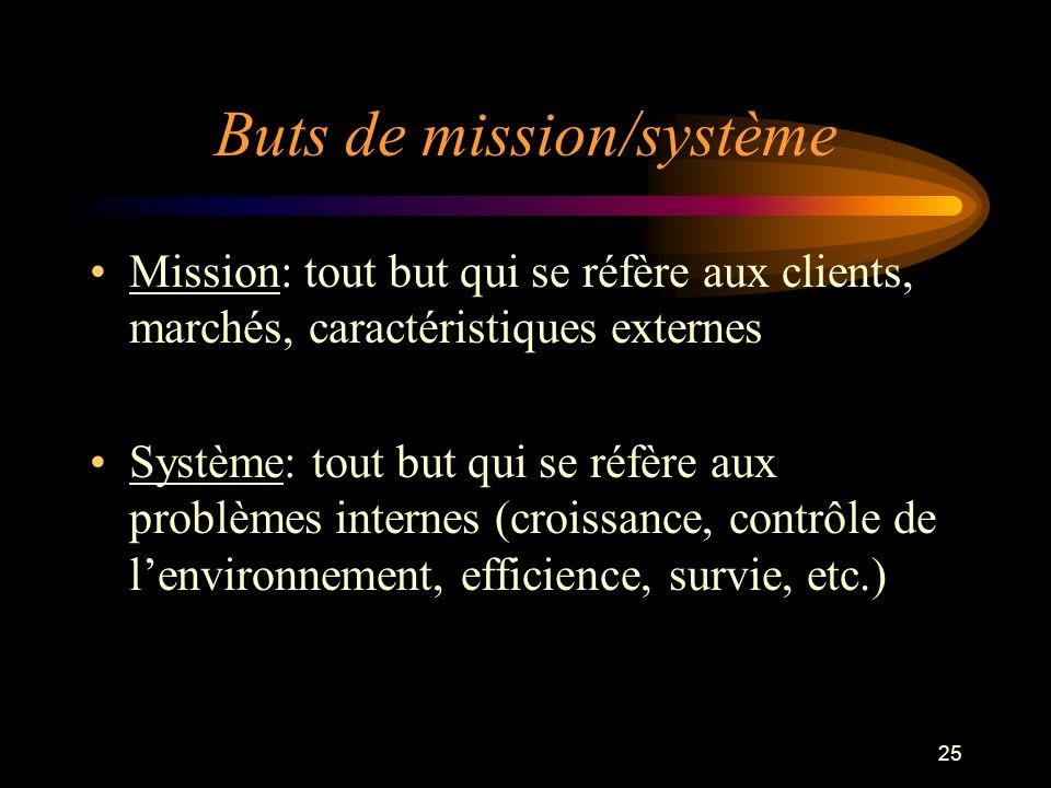 Buts de mission/système