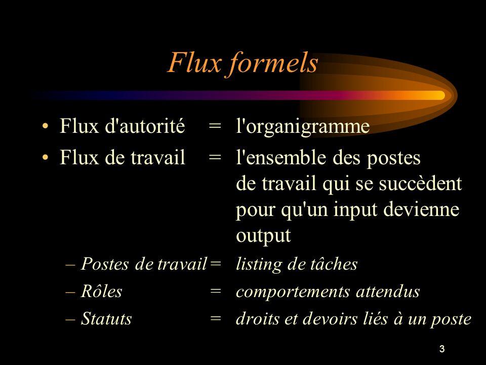Flux formels Flux d autorité = l organigramme
