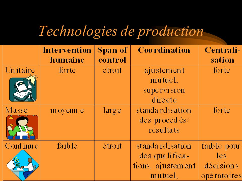 Technologies de production