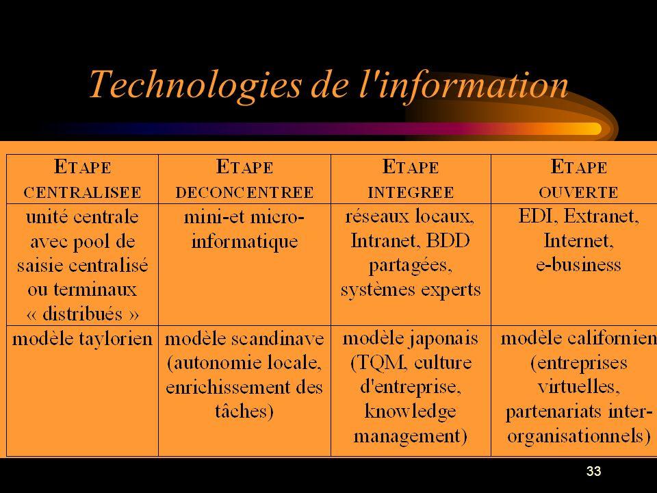Technologies de l information