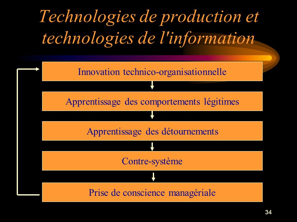 Technologies de production et technologies de l information