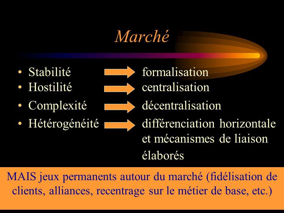 Marché Stabilité formalisation Hostilité centralisation