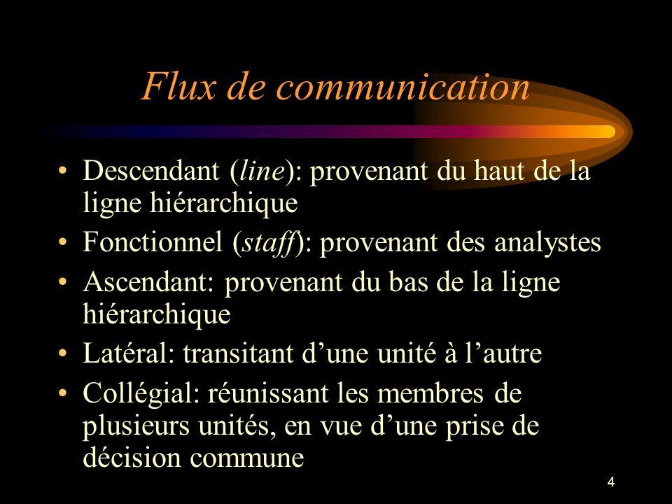 Flux de communication Descendant (line): provenant du haut de la ligne hiérarchique. Fonctionnel (staff): provenant des analystes.