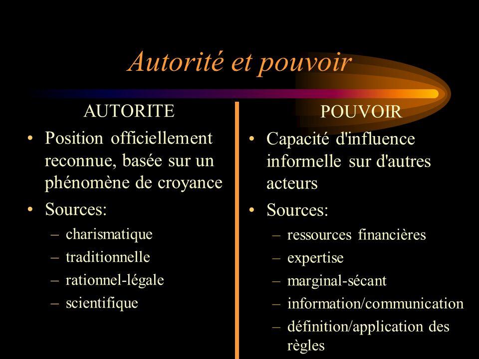 Autorité et pouvoir AUTORITE POUVOIR