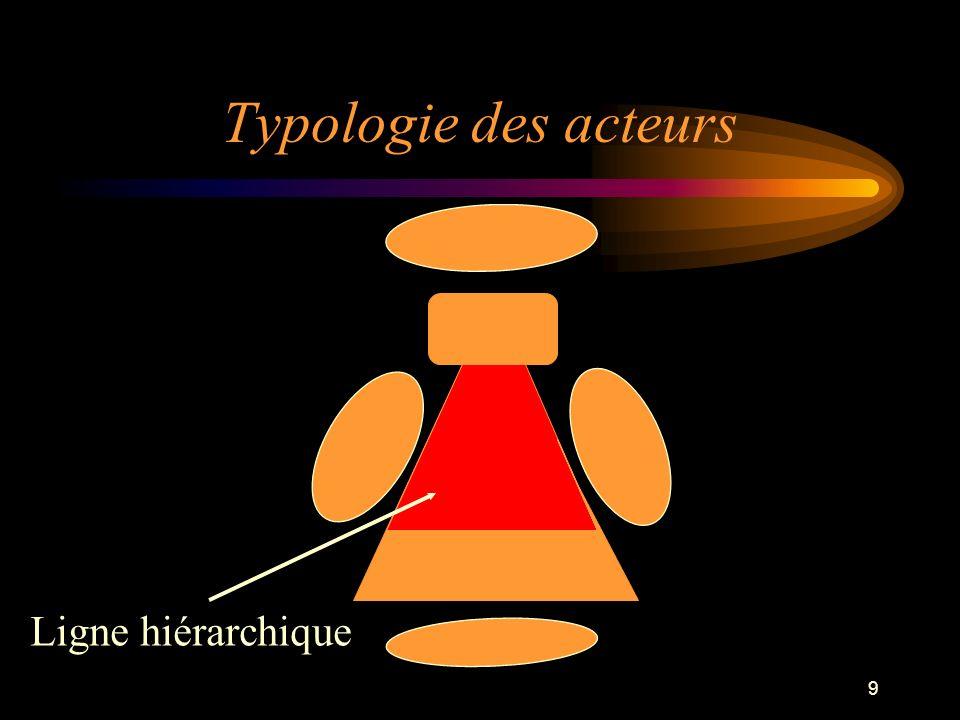 Typologie des acteurs Ligne hiérarchique