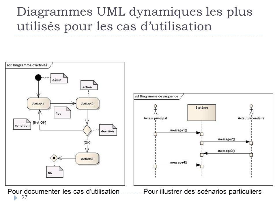 Diagrammes UML dynamiques les plus utilisés pour les cas d'utilisation