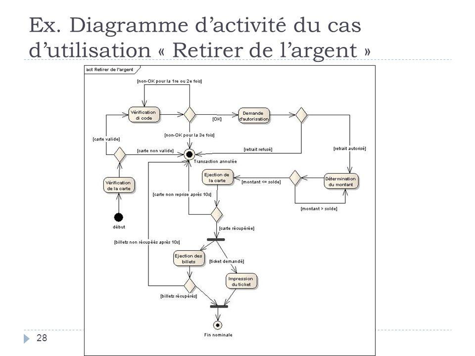 Ex. Diagramme d'activité du cas d'utilisation « Retirer de l'argent »