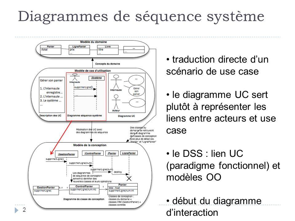 Diagrammes de séquence système