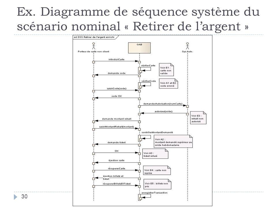 Ex. Diagramme de séquence système du scénario nominal « Retirer de l'argent »