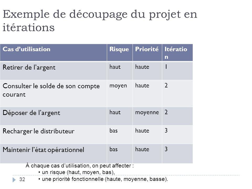 Exemple de découpage du projet en itérations
