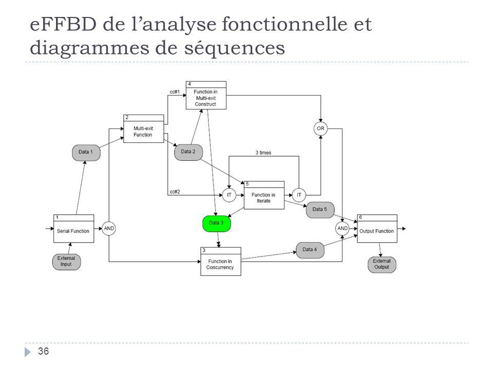 eFFBD de l'analyse fonctionnelle et diagrammes de séquences