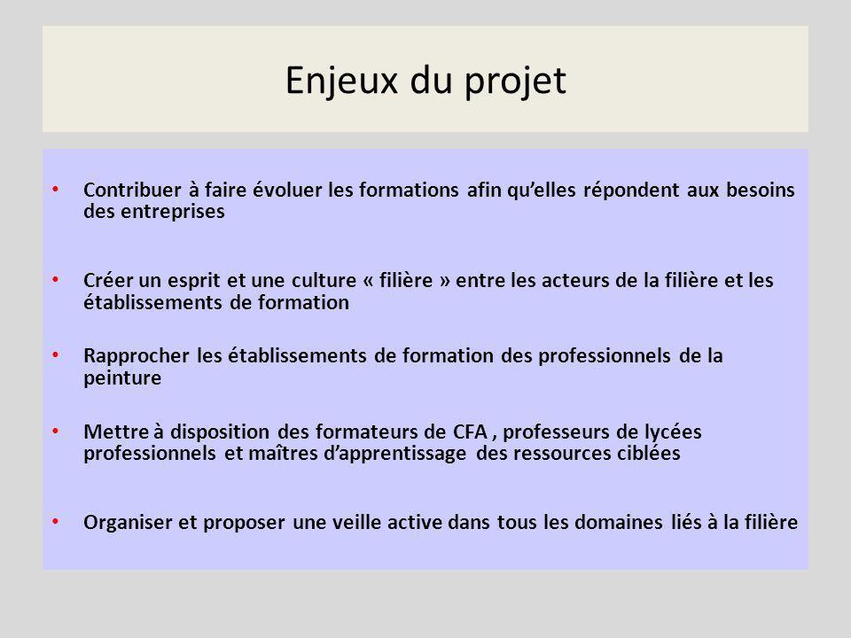 Enjeux du projet Contribuer à faire évoluer les formations afin qu'elles répondent aux besoins des entreprises.