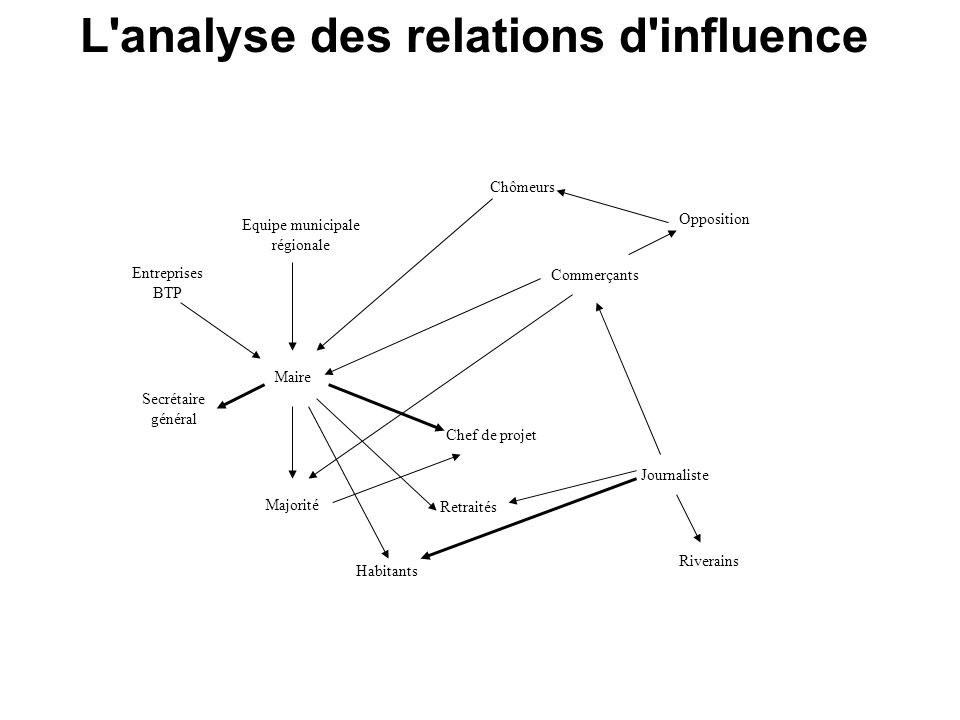 L analyse des relations d influence