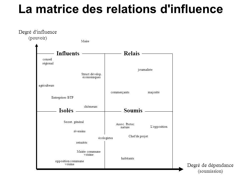 La matrice des relations d influence