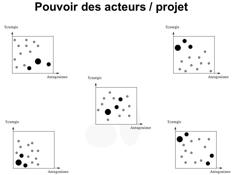 Pouvoir des acteurs / projet