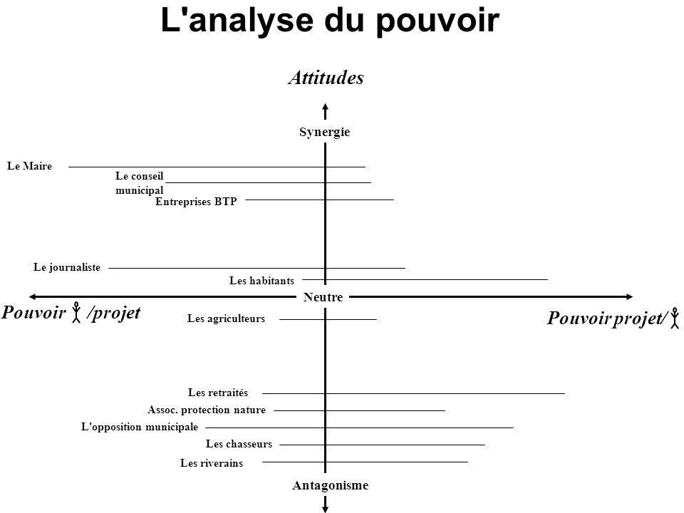 L analyse du pouvoir Attitudes Pouvoir /projet Pouvoir projet/