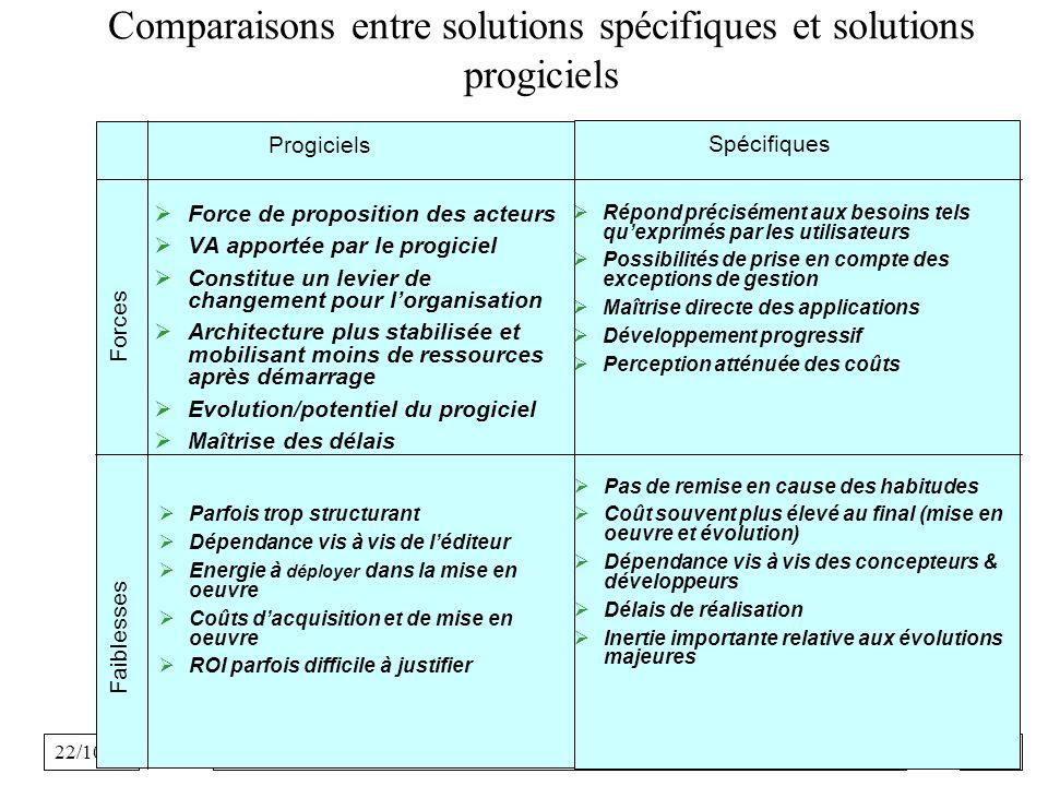 Comparaisons entre solutions spécifiques et solutions progiciels