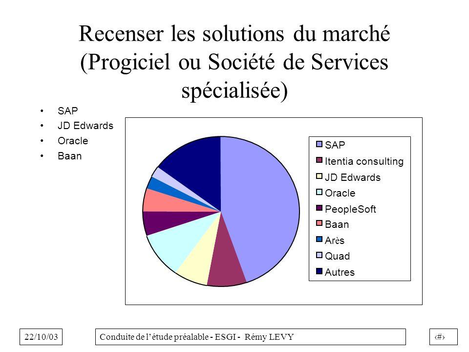 Recenser les solutions du marché (Progiciel ou Société de Services spécialisée)