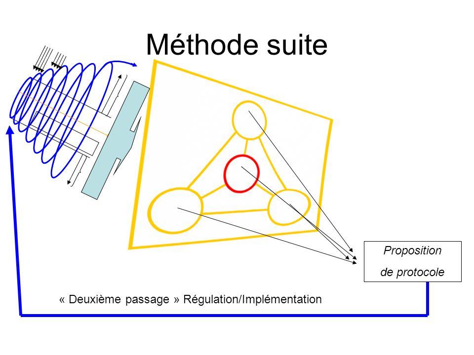 Méthode suite Proposition de protocole