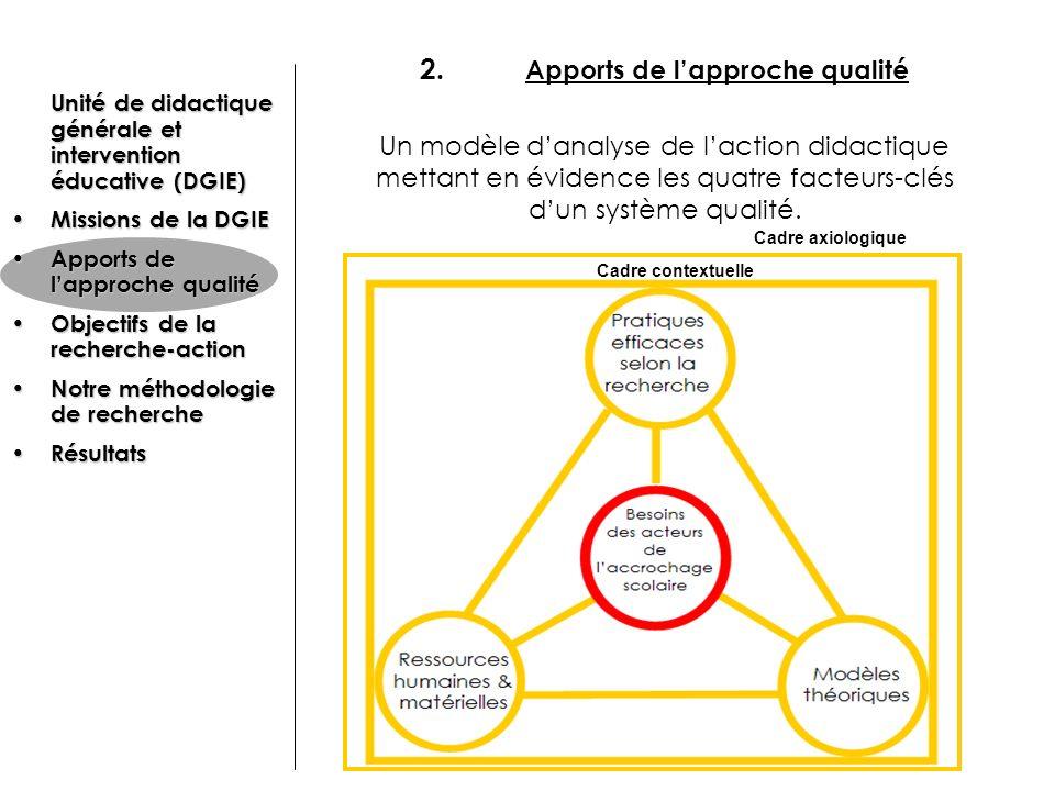 2. Apports de l'approche qualité Un modèle d'analyse de l'action didactique mettant en évidence les quatre facteurs-clés d'un système qualité.