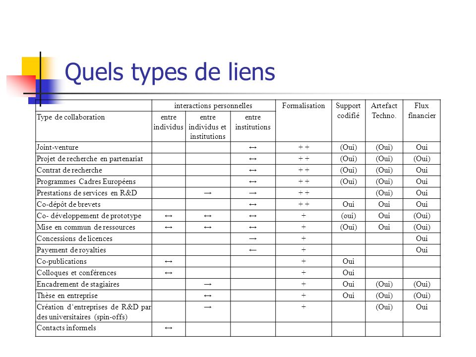 Quels types de liens interactions personnelles Formalisation