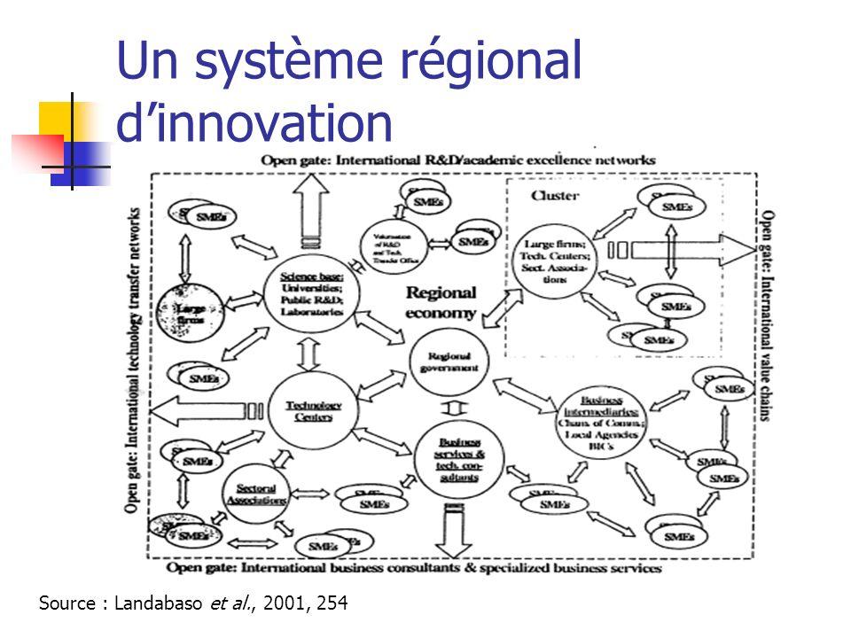 Un système régional d'innovation
