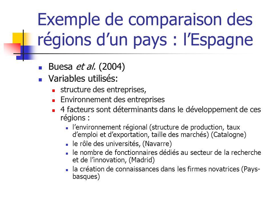 Exemple de comparaison des régions d'un pays : l'Espagne