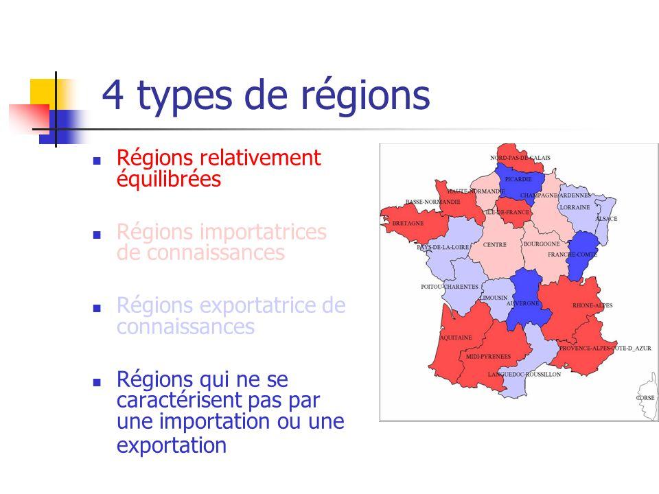4 types de régions Régions relativement équilibrées