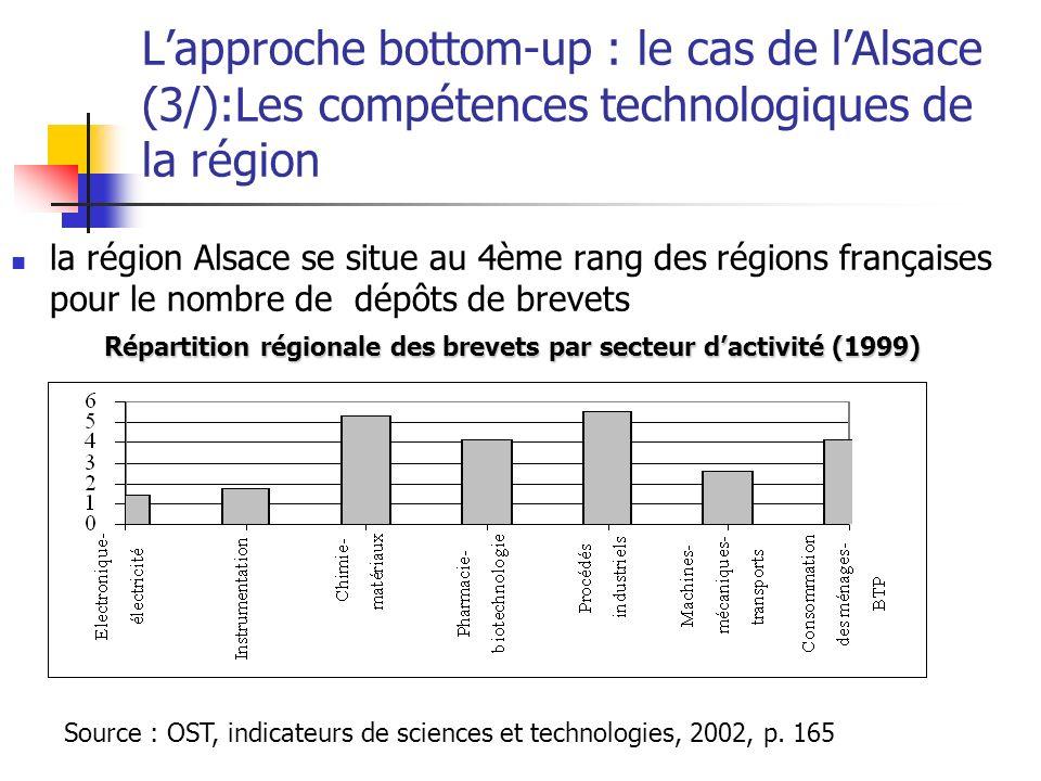 Répartition régionale des brevets par secteur d'activité (1999)