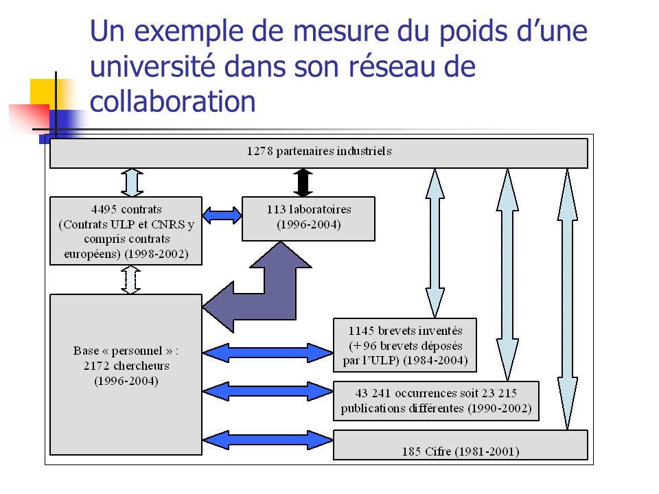 Un exemple de mesure du poids d'une université dans son réseau de collaboration