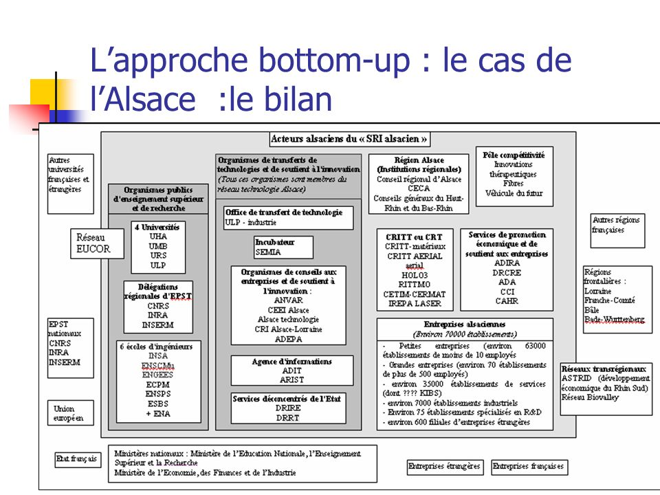 L'approche bottom-up : le cas de l'Alsace :le bilan