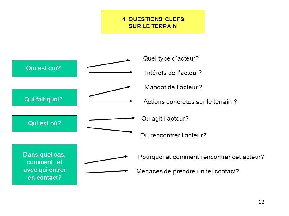 4 QUESTIONS CLEFS SUR LE TERRAIN