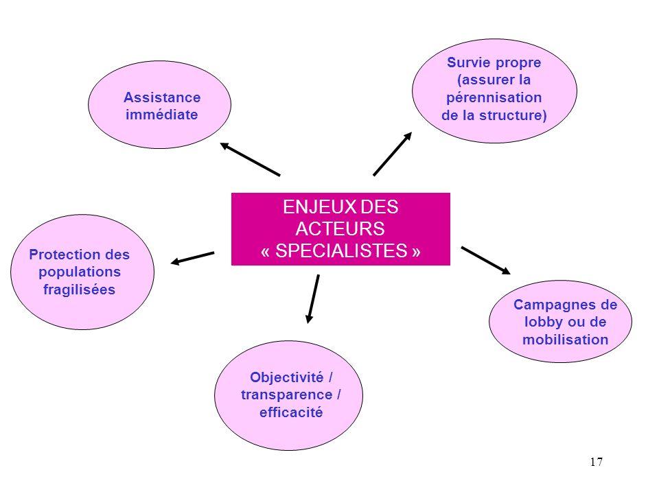 ENJEUX DES ACTEURS « SPECIALISTES »
