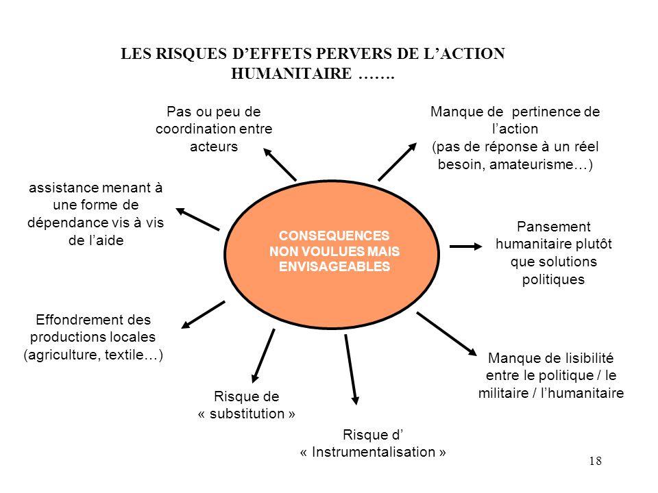 LES RISQUES D'EFFETS PERVERS DE L'ACTION HUMANITAIRE …….