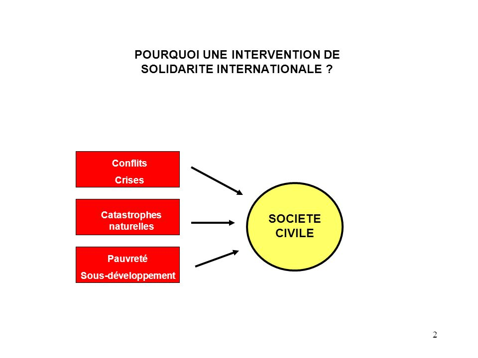 POURQUOI UNE INTERVENTION DE SOLIDARITE INTERNATIONALE