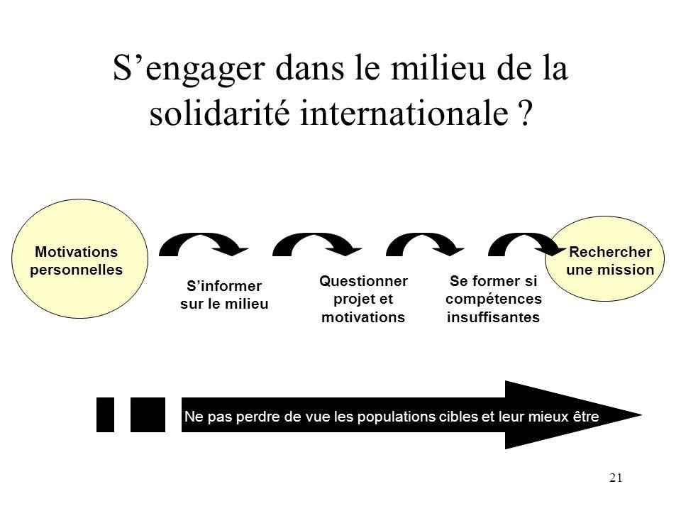 S'engager dans le milieu de la solidarité internationale