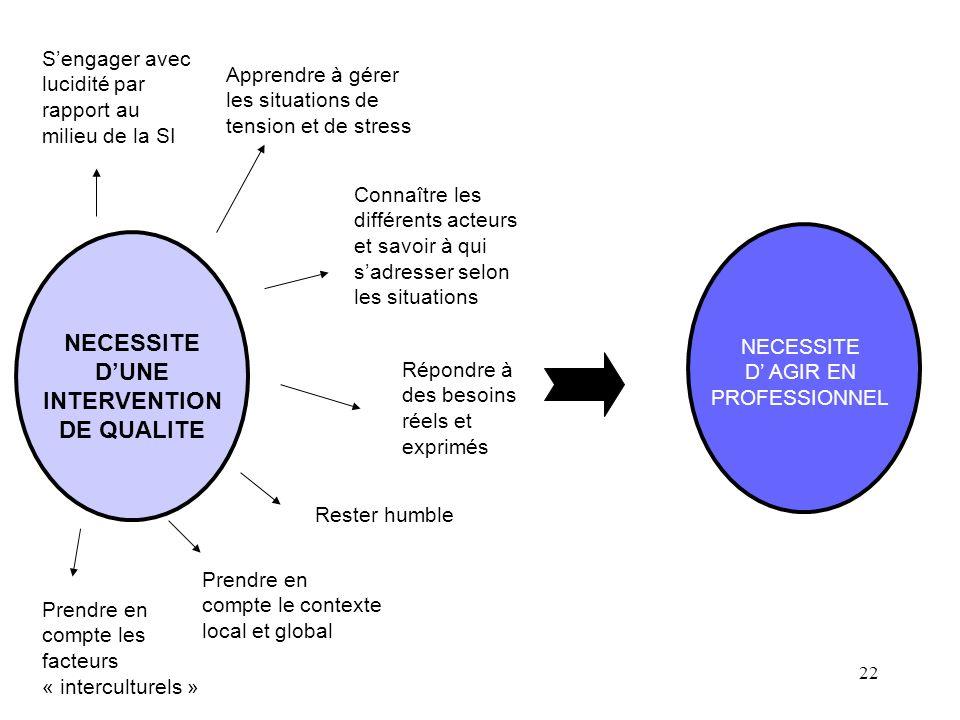 NECESSITE D'UNE INTERVENTION DE QUALITE
