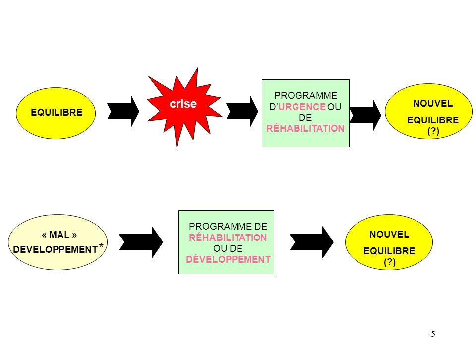 crise PROGRAMME D'URGENCE OU DE RÉHABILITATION NOUVEL EQUILIBRE ( )