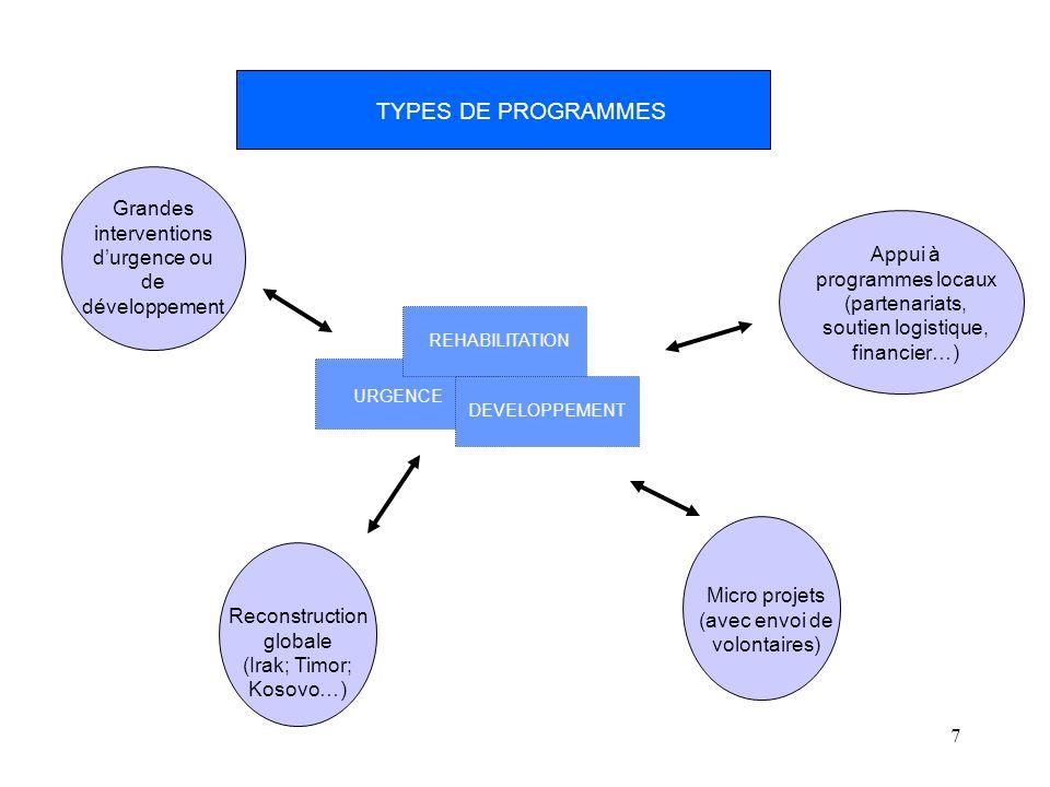 TYPES DE PROGRAMMES Grandes interventions d'urgence ou de développement. Appui à programmes locaux (partenariats, soutien logistique, financier…)