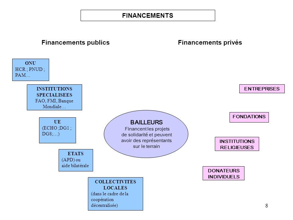 FINANCEMENTS Financements publics Financements privés