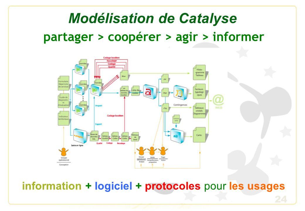 Modélisation de Catalyse