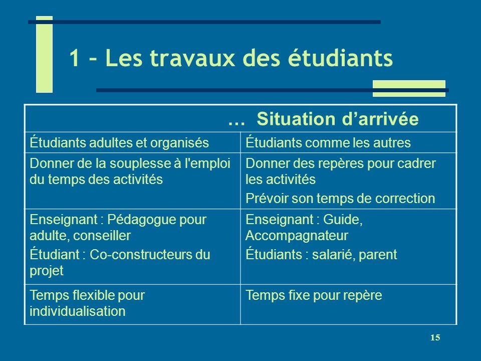 1 – Les travaux des étudiants