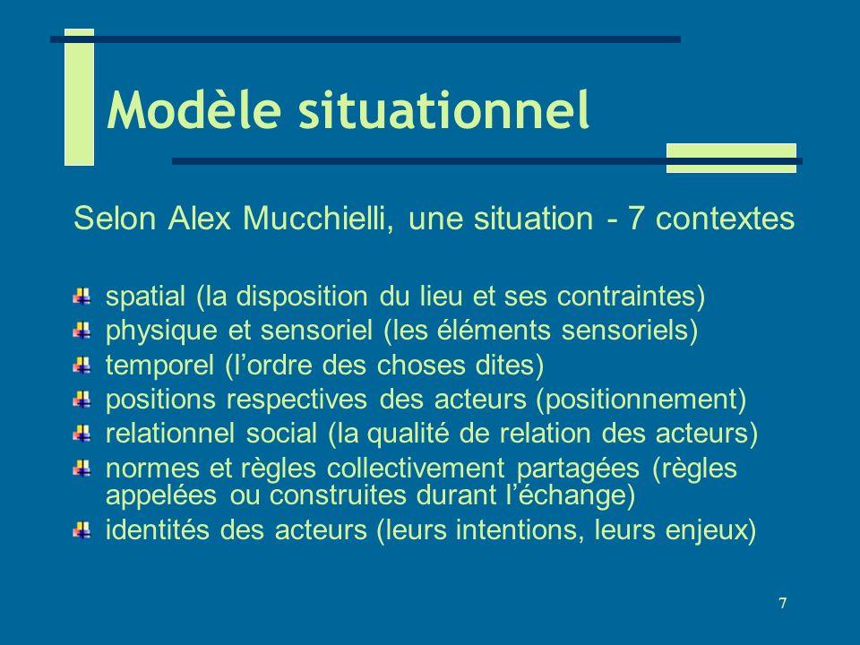 Modèle situationnel Selon Alex Mucchielli, une situation - 7 contextes