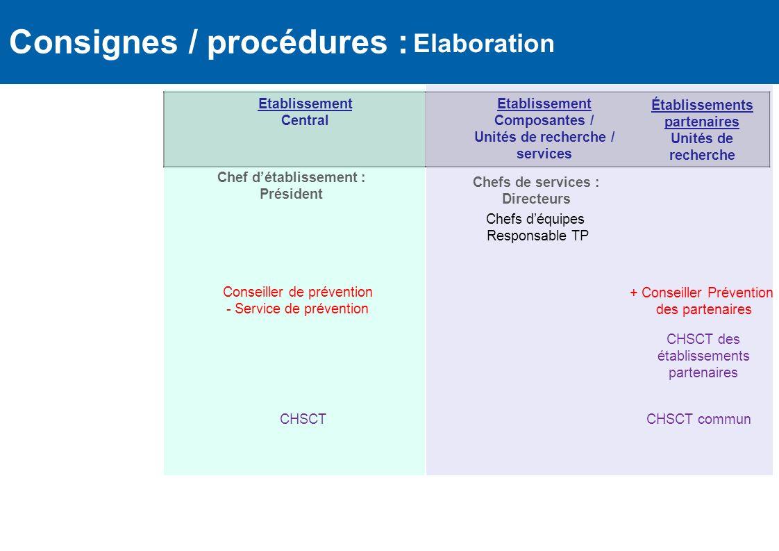 Consignes / procédures :