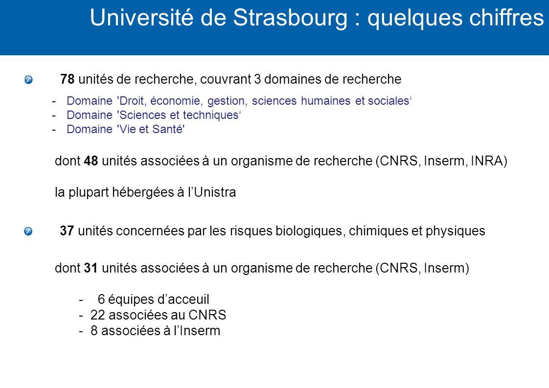 Université de Strasbourg : quelques chiffres