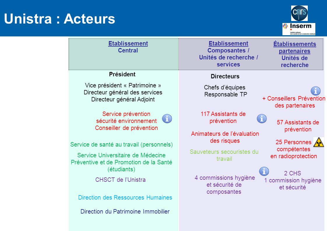 Unistra : Acteurs Etablissement Central Etablissement
